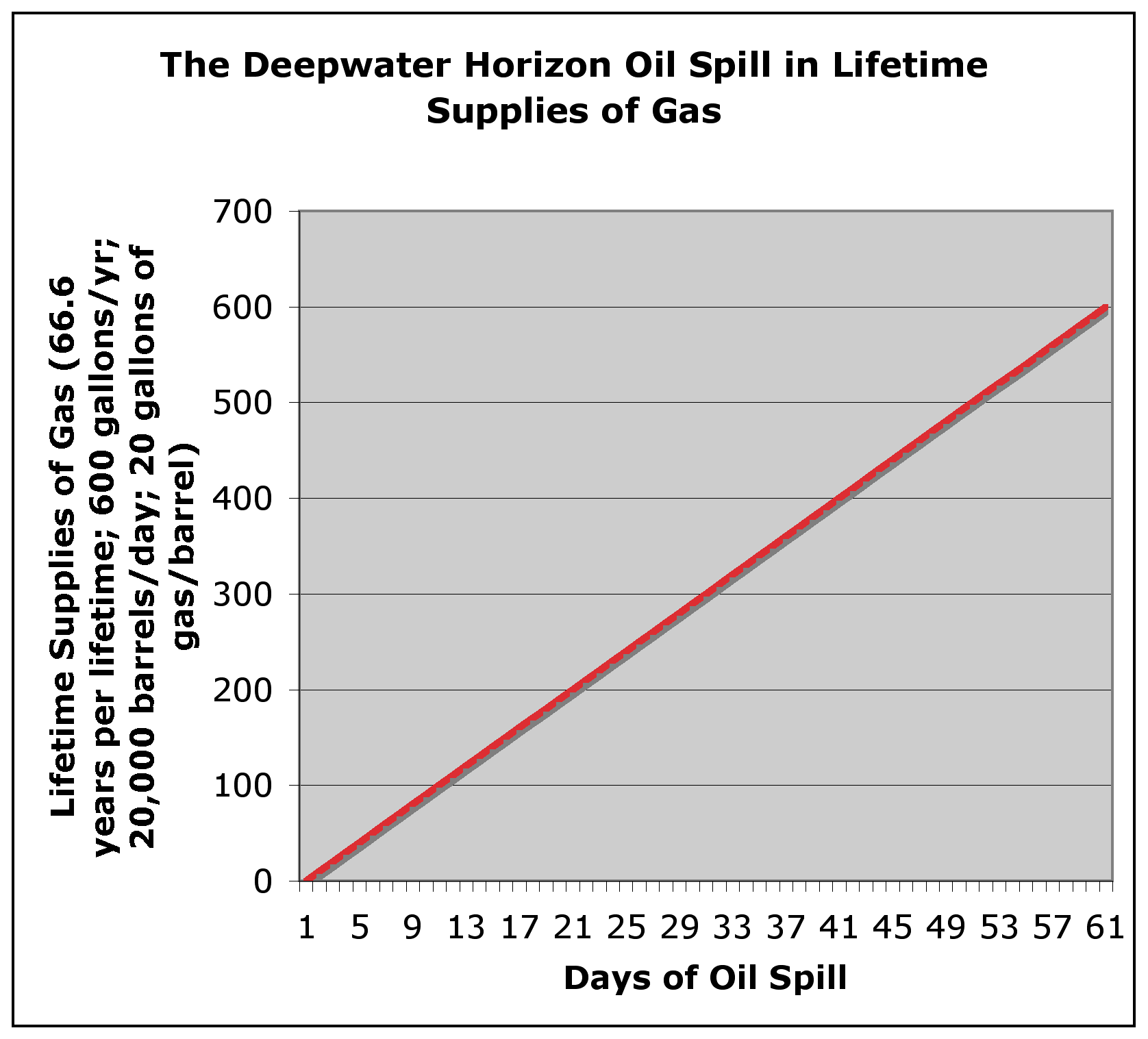 Chart of Oil Spill in Lifetime Supplies of Gas